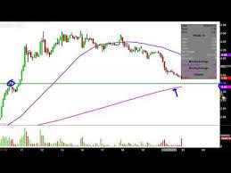 Yrc Worldwide Inc Yrcw Stock Chart Technical Analysis For