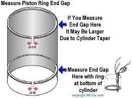 Piston Ring End Gaps