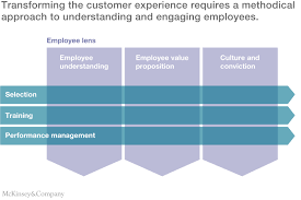 Operations Employee The Secret To Delighting Customers Putting Employees First Mckinsey