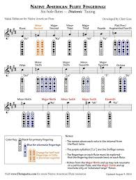 Flute Tuning Chart Pin On Flute Fingering Chart