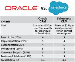 Crm Comparison Chart Salesforce Vs Oracle 2019 Crm Comparison