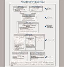 Tex App Texas Judiciary Organizational Chart Multiple
