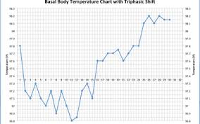 Thermometer Temperature Chart How To Detect Pregnancy Or Ovulation On Your Bbt Chart
