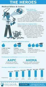 Medical Billing And Coding Resume Sample | Sample Resumes | Career ...