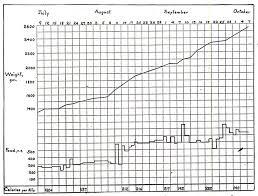 Food Charts In Hospital Neonatology On The Web Hess 1911