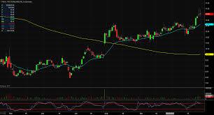 Yrc Worldwide Inc Yrcw Stock Shares Drop On Poor Third