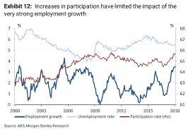 Australia Unemployment Rate Chart This Chart Explains Why Australian Unemployment Hasnt
