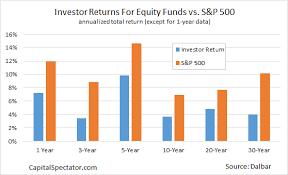 Investor Returns Vs Market Returns The Failure Endures
