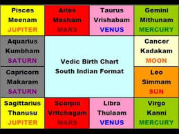 Astrology Birth Reading Online Charts Collection