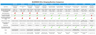 Wire Stripping Machines Wire Stripping Machine Comparison