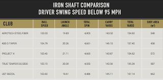Iron Shaft Weight Chart Bedowntowndaytona Com