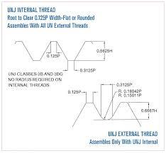 Unj Thread Profile Inch Screw Threads North American Tool