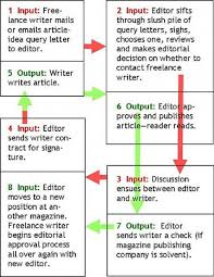 lance writing jobs online how to get started hubpages source