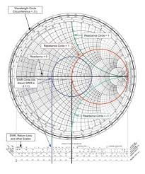 Smith Chart Jpg Using A Smith Chart To Match Transmitter To Antenna Effectively