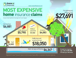 home ins quote home insurance
