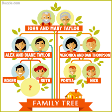 Family Tree Design Ideas Creative Family Tree Scrapbook