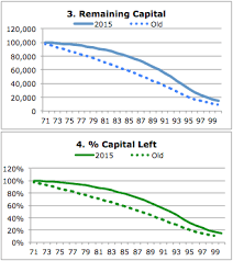 Rrif Minimum Payment Chart Rrif Minimum Payout 2015 Versus Old Rates Calor Software