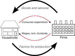 the circular flow modelcircular flow of goods income
