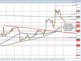 Live Forex Charts Real Time Free Forexlive Forex Technical Analysis Live Updates