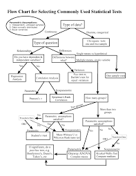 Which Statistical Test Should I Use Chart Flow Chart For Selecting Commonly Used Statistical Tests