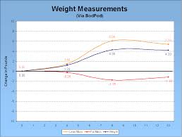 Bod Pod Results Chart Workout Results P90x Before After And A World Of In