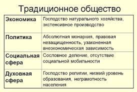 Традиционная экономическая система и ее особенности Информ Интер Традиционная экономическая система