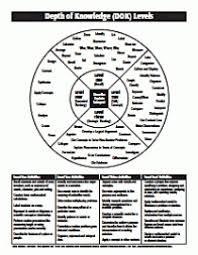 Dok Chart Dok Chart For Science Depth Of Knowledge Learning