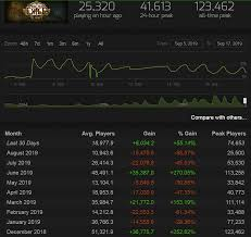 Doom Steam Charts Forum General Discussion Looks Like A Lot Of Players Don