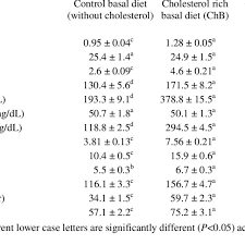 Effect Of Different Diet Schedule On The Growth Performance