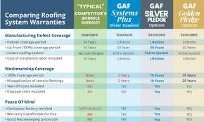 Lifetime Warranty Comparison Chart Ready2roof