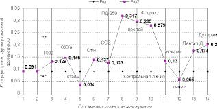 nmbt group ДК Лира Стоматология Подбор материалов для  Ряд 1 контрольная линия значение исходного базового коэффициента функциональной асимметрии который делит график на верхнюю и нижнюю части