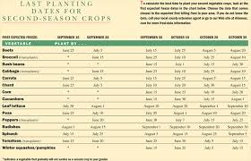 Vegetable Days To Maturity Chart Fall Garden What To Plant For The Fall Planting Dates For