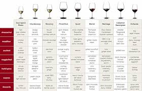 Wine Guide Chart Wine Pairing Chef Lovers