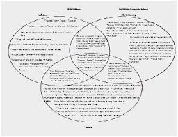 Buddhism And Christianity Venn Diagram Islam Vs Buddhism A None S Story Searching For Meaning Inside
