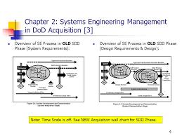 Lecture 2 1b Dod Acquisition Process Sef Ch 2 Ppt Video