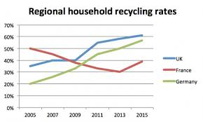 the line graph below shows the household recycling rates in three  essay topics the line graph below shows the household recycling rates in three different countries between 2005 and 2015 summarize the information by
