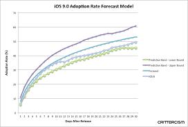 Ios 9 Adoption Surpassed Ios 8 In Five Days Digital Trends