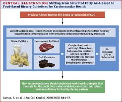 saturated fats and health a