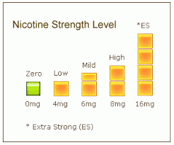 Strength Level Chart Nicotine Level Strength Selection Guide Electronic