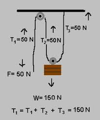 tension force pulley. summerlift™ cl (cable lift) models tension force pulley