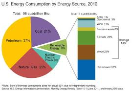 Us Energy Consumption Pie Chart U S Energy By Source 2010 Eia Great Pie Chart Showing