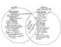 Federalist And Anti Federalist Venn Diagram Federalist And Anti Federalist Venn Diagram About