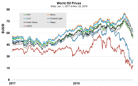 Alberta Oil Price Chart The Most Important Charts To Watch In 2019 Macleans Ca