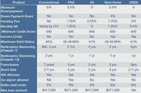 Mortgage Comparison Chart Chris Minor Team Mortgage Product Comparison Chart