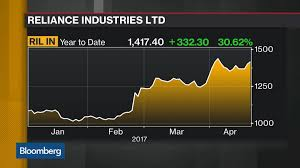 Reliance Share Price History Chart Ril Natl India Stock Quote Reliance Industries Ltd