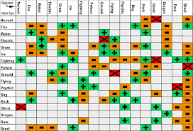 Pokemon Crystal Type Chart Pokemon The Video Game Review Off Topic Wowhead Forums