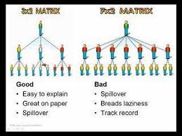 Network Marketing Chart Network Marketing Comp Plans 3 The Matrix Youtube