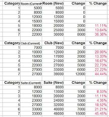 Hyatt Award Chart Adjustments New Category 7 Number Of