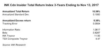 Tsx Globe And Mail Chart Ink Canadian Insider Index Beat The S P Tsx Composite By 5