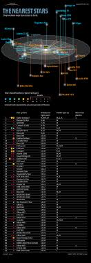 Star Distances From Earth Chart The Nearest Stars To Earth Infographic Space